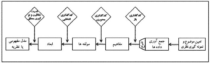 فرآیند اجرای گراندد تئوری
